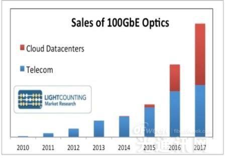 数据中心100G以太网光收发器部署将激增