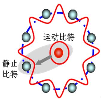 武汉物数所构造新型魔幻光阱将单原子量子比特相干
