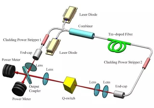 主动调Q光纤激光器有望提高激光雷达探测精度