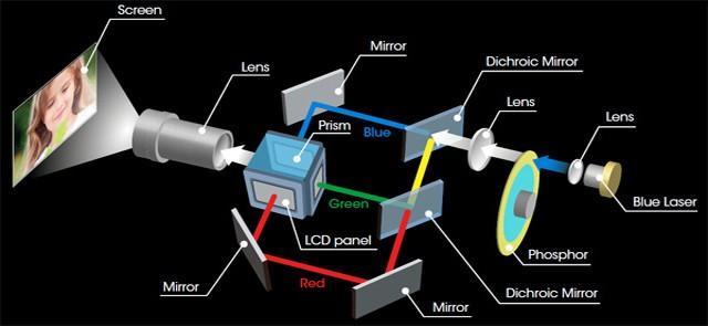 激光放映机