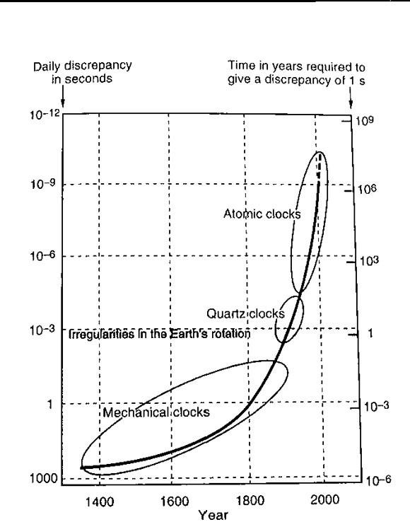 图1 14世纪以来时钟精度的发展(本图来自参考文献1)   基于太阳日定义的天文时受限于地球自转所受到的扰动,精度在E-7 - E-8量级,图1给出了14世纪以来时钟精度的发展[1],在电磁技术发展起来,这个误差变得不可接受,而量子力学发展起来以后,让我们认识到原子分子间的能级跃迁具有恒定的频率特性,可以作为频率基准,这个观点是麦克斯韦和开尔文在1870年代提出的,但是真正让其从技术上成为可能是Rabi和他的学生们的工作,Rabi就是Rabi振荡那个Rabi,原子钟就是靠那个Rabi振荡实现的。之后