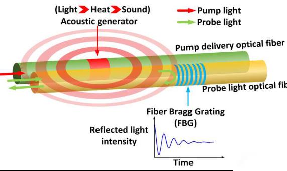 研究人员开发出用于极端环境下结构健康检测的新型光纤系统
