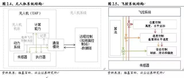 无人机几大模块的协作模式示意图