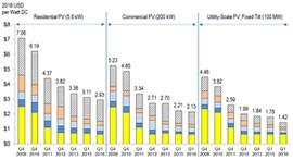 美国太阳能光伏发电成本