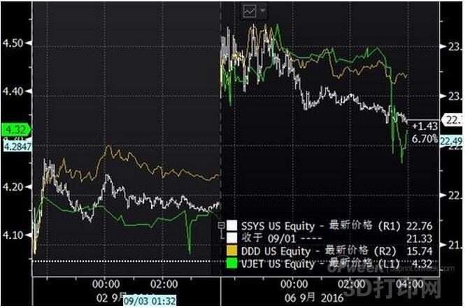 GE改写3D打印市场格局 相关概念股应声暴涨