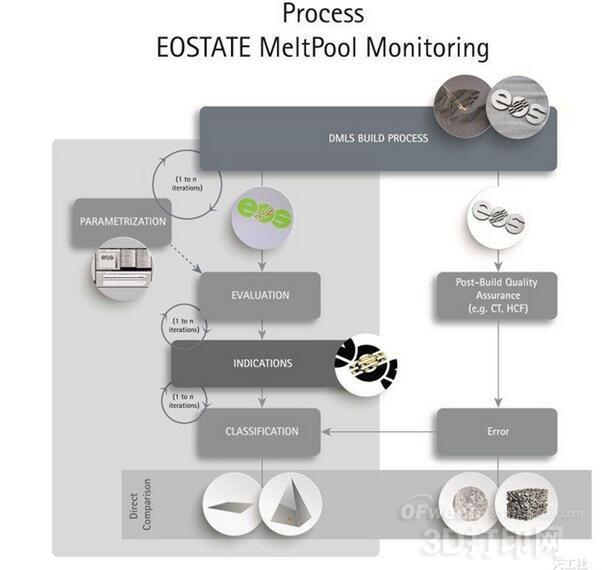 汉莎技术引入EOS金属3D打印过程监控解决方案