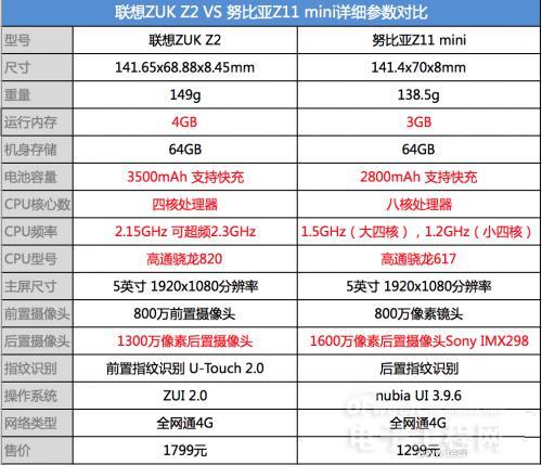 """联想ZUK Z2和努比亚Z11 mini对比评测:""""小屏+高配置"""" 谁占优势?"""