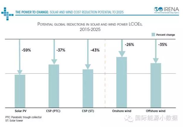 到2025年 光伏、光热发电成本还能降多少?