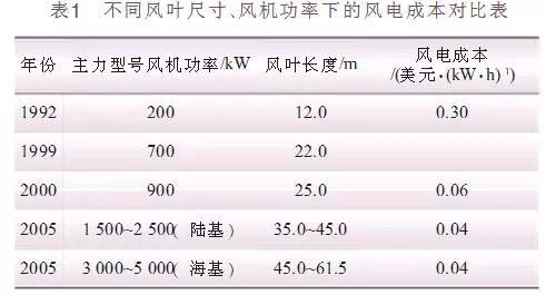碳纤维复合材料在风力发电机叶片中的应用