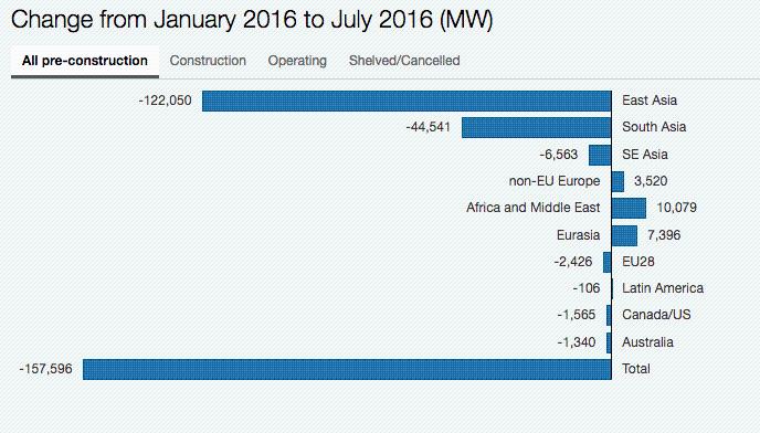 全球规划燃煤项目不断削减 中国削减产能最多