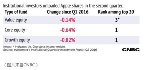苹果缺乏革命性颠覆?机构投资者正抛弃苹果股票