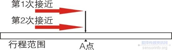 磁致伸缩位移传感器名词解释