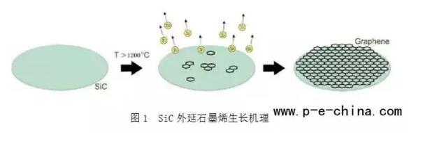 北京世纪金光成功在SiC衬底上长出直径3英寸石墨烯