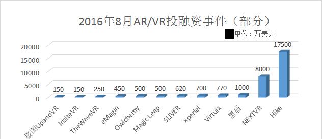 网易、腾讯入局 8月份全球AR/VR投融资超达3.1亿美元