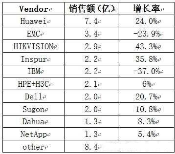 中国存储市场销售额TOP10厂商:浪潮这增速也是没谁了