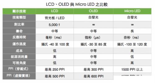 Micro LED 为何被看好成为新一代显示技术?