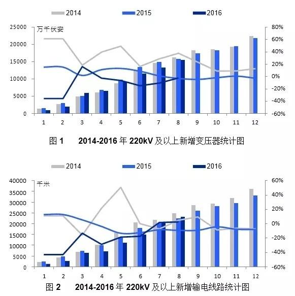 【分析】8月电力建设情况分析