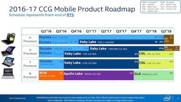 Intel处理器最新路线图:10nm得等2017年底