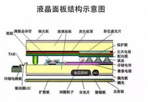 【汇总】液晶面板生存现状盘点:三大阵营厮杀不断 中国异军突起