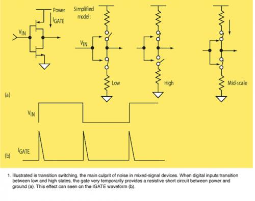 芯片毁于噪声(三):环境噪声