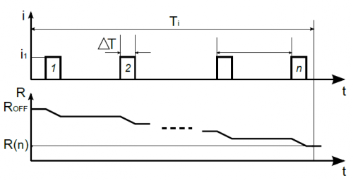 图7:像素在积分时间(ti)内的时序图,l2f将n个数字电流脉冲i1馈入ms