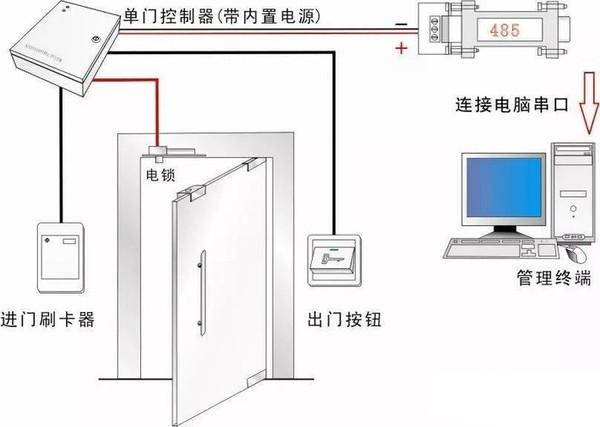 门禁系统故障的四种排除方法二、硬件指示灯法   1、通电时,我们可以看电源指示灯POWER,CPU指示灯闪烁判断控制器是否处于工作状态。   2、刷卡时,我们可以看card灯判断是否有读卡数据传输到控制器。   3、按出门按钮,我们可以看继电器指示灯,是否咔嚓响一下,判断控制器继电器输出是否正常。   4、通讯操作时看TX和RX灯,TCP控制器Rx(Link)灯常亮标示接线大致没有问题。Tx灯闪烁表示正在通讯。   5、err灯闪烁代表控制器出现故障了,在软件检测获得详细信息。   6、视频控制器也
