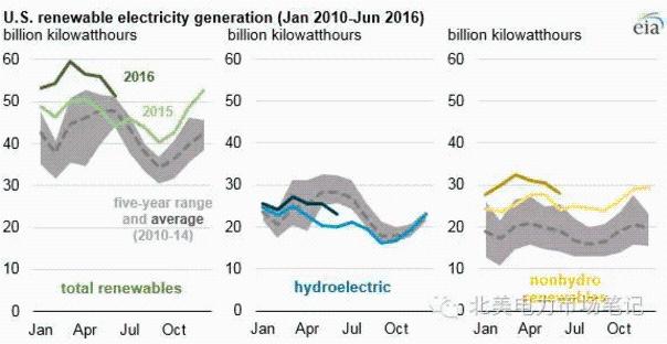 2016年美国可再生能源月发电量超过往年
