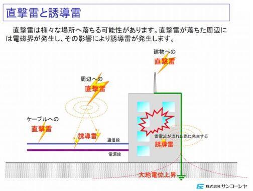 """图1:直击雷和感应雷。感应雷发生在直击雷击中地点的周围   """"直击雷""""义如其名,是指建筑物、设备及送电线缆等被雷直接击中。   """"感应雷""""是指,由设备附近遭遇雷击时的电磁场而引发的。雷击的电能在空间传播,雷电涌(受雷电影响,瞬间产生的过压和过流)侵入送电线和通信线等,电气设备被加载大大超过额定值的电压而受损。   一般来说,雷电不容易击中地面高度较低的构造物。因此,光伏发电设备与风力发电设备等相比,由于地面高度较低,一般被认为不容易遭遇直击雷。   然"""