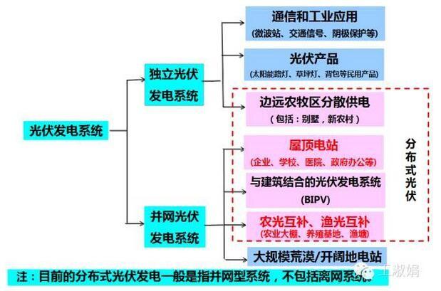 光伏并网接线图35kv
