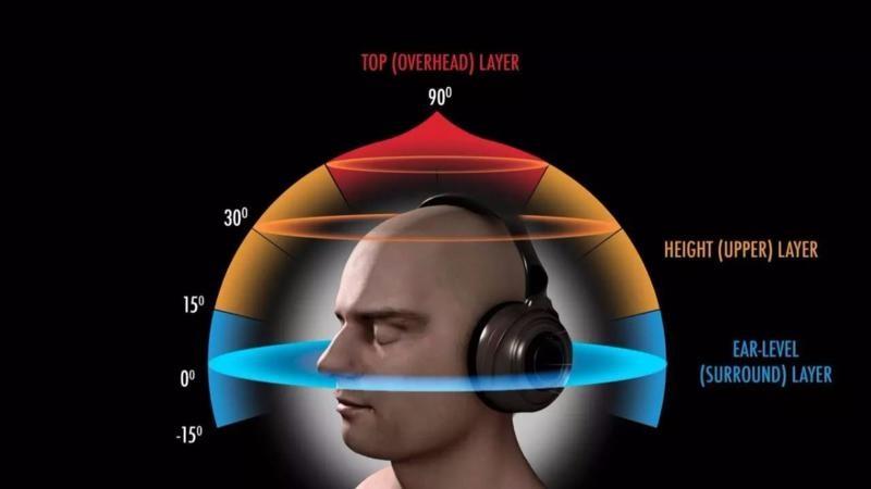 为什么说3D音频技术是VR回春的关键所在?