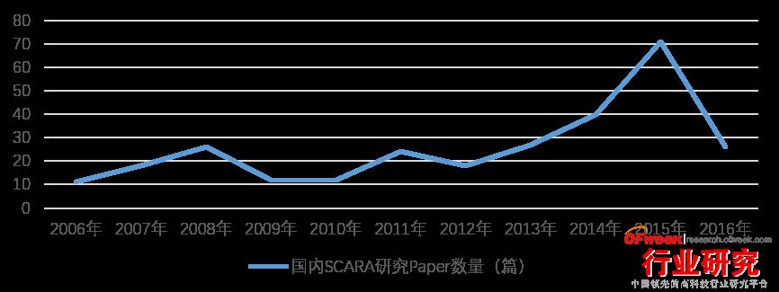国内SCARA研究Paper数量