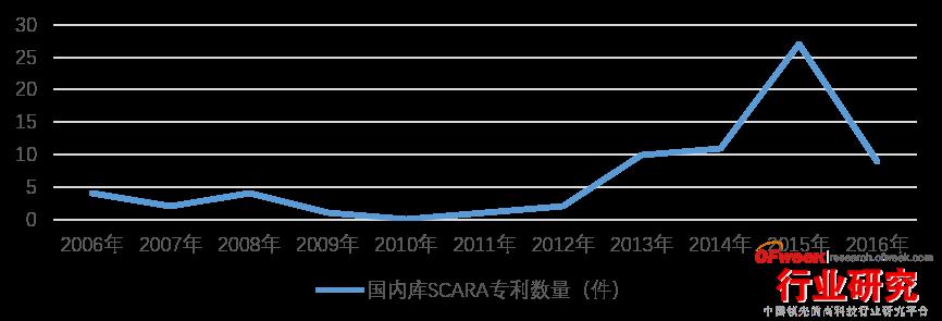 国内库SCARA专利数量