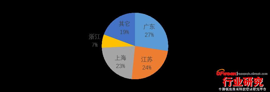 中国专利库地区分布