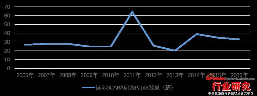 国际SCARA研究Paper数量
