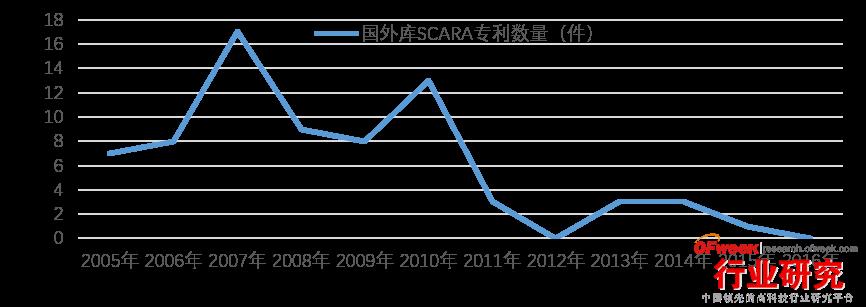 国外库SCARA专利数量