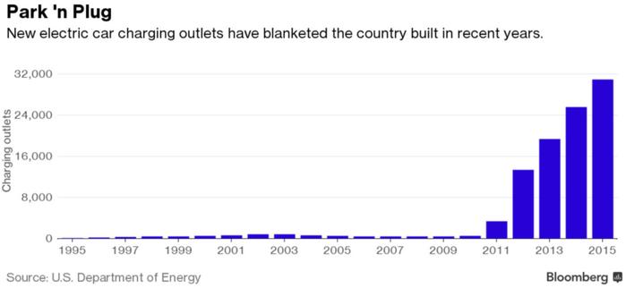 充电难题显现 电动汽车的引爆点终于要到了?