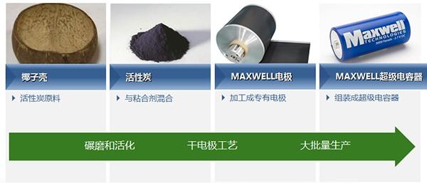 揭秘Maxwell超级电容器核心技术