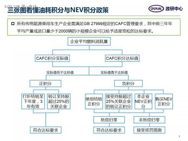 三张图看懂油耗积分与NEV积分政策