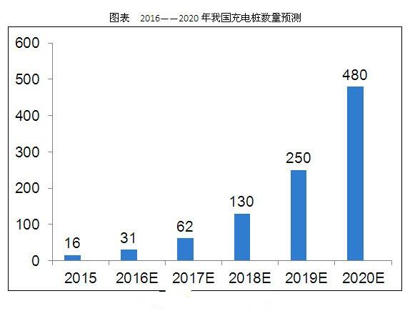 2020年我国充电桩市场规模将超1300亿