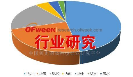 截止2016年3月中国光伏运维市场分布格局情况