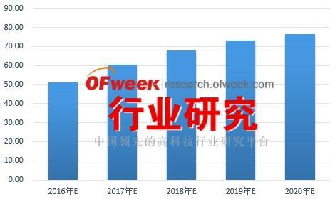 2016-2020年中国光伏运维市场前景预测
