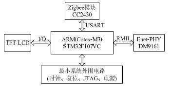 基于STM32F107的智能家居服务网关设计