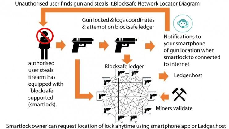 区块链技术驾到 枪支安全难题有解了