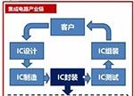 合纵连横战略布局 中国封测产业正大踏步前进