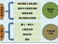 我国污泥处理现状及6种创新型污泥处理技术解析