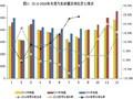 【数据分析】8月中国汽车销量增长24.2% 新能源汽车暴增92.2%