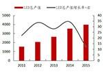 2016年中国LED行业现状分析及市场规模预测
