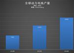 """动力电池市场格局:中日韩""""三国杀"""""""