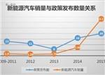【深度】三大主线浅析中国新能源车产业之路