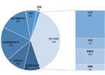 2020年锂电市场规模有望达到396-527亿元